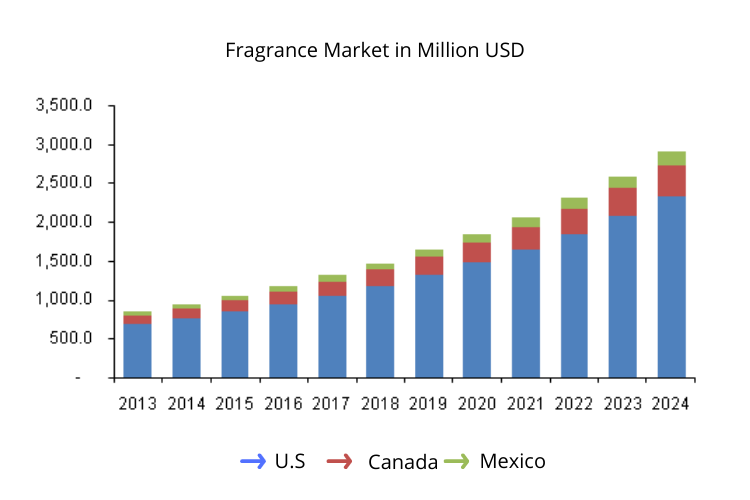 Growing fragrance market trends of U.S, Mexico and Canada
