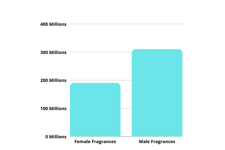 Indian fragrances market by sex ratio